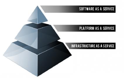 Cloud Stack Consideration: Choosing Between SaaS, PaaS, and IaaS