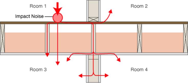 floor-noise-transmission