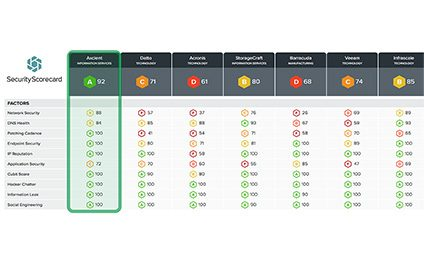 Axcient Offers Most Secure Cloud in the Industry According to SecurityScorecard