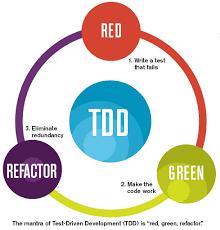 อะไรคือ Test Driven Development (TDD)? ตัวอย่าง