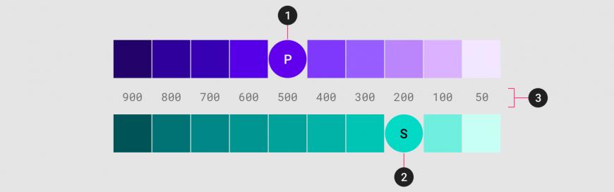 ระบบสี (The Color System)