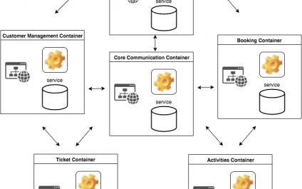 ผลพวงของ Microservice Developer ต้องทำอะไรเพิ่ม