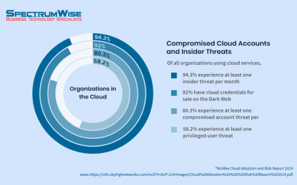 Why do you need to be cautious about cloud security?