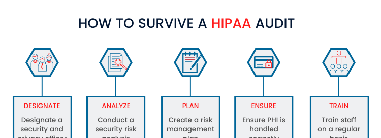 How to survive a HIPAA audit