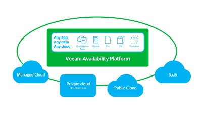 Veeam_Availability