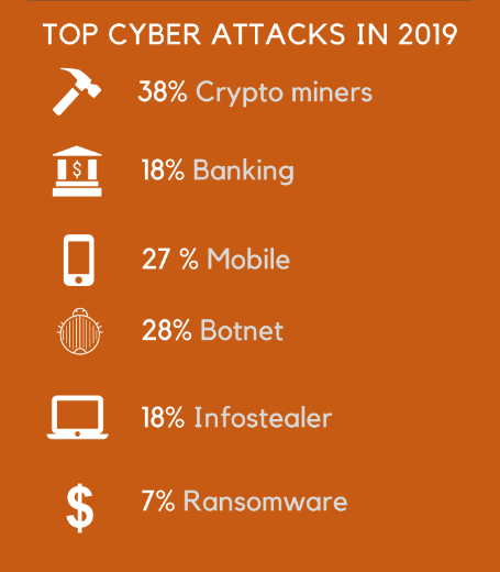 Top-Cyber-Attacks-in-2019-R1