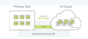 Nutanix and Cloud