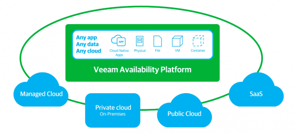 VEEAM Subscription License: The When and Why - CimaSG IT