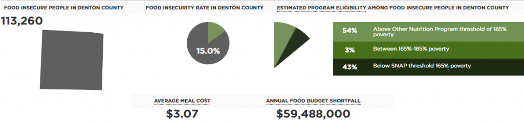 Denton County food insecurity stats