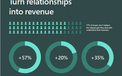 Turn relationships into revenue