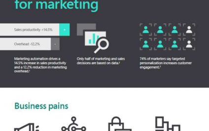 Microsoft Dynamics 365 for Marketing