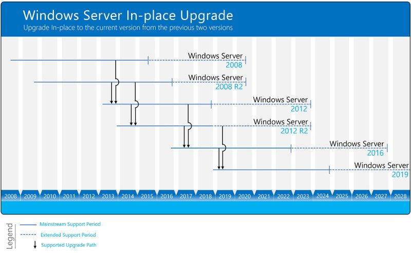 windows server upgrade-paths