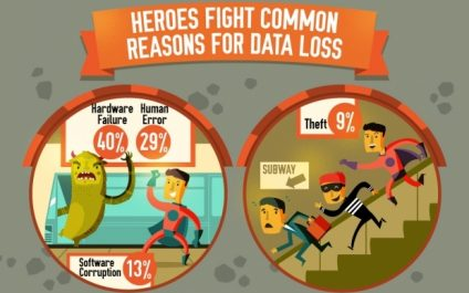 Data backup and disaster recovery are essential for business continuity!
