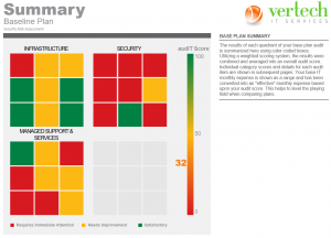 Baseline security risk assessment trafficlight report