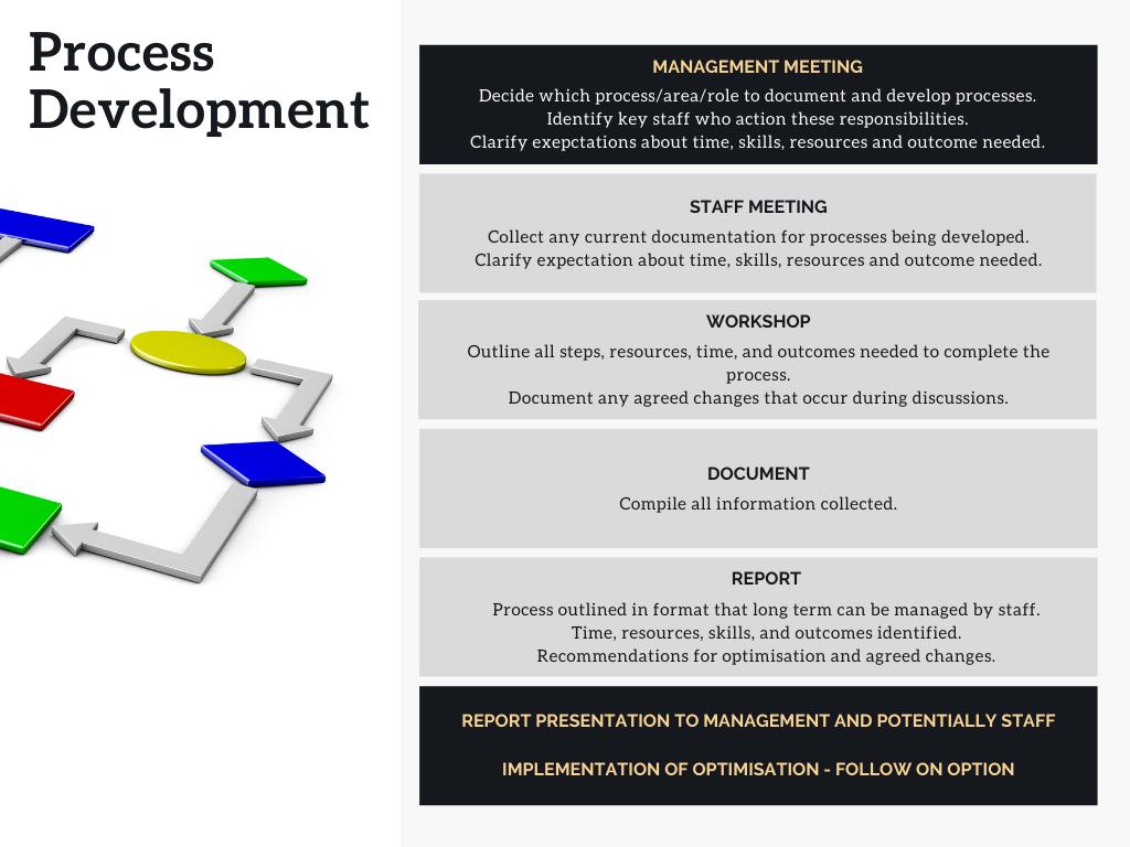 The Process Development Flow chart