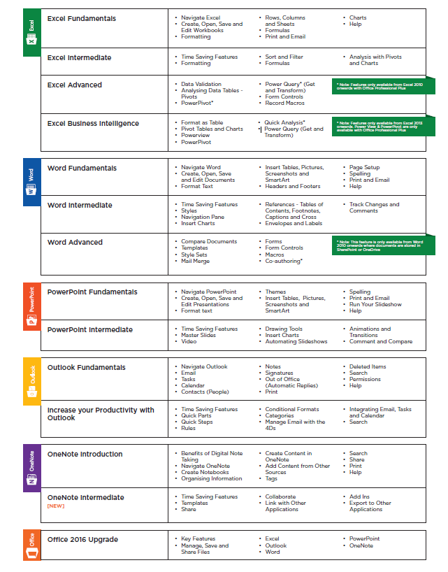 Application coaching list