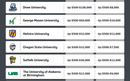 อัปเดต!! 10 ทุนจากมหาวิทยาลัยดังสุดฮิตในอเมริกาปี 2564