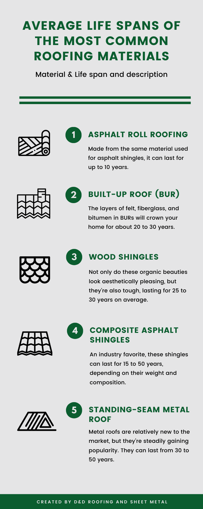 The average life spans of the most common roofing materials