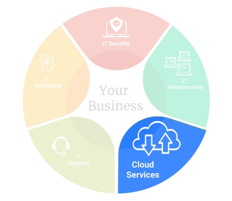 img-pie-chart-Cloud-Services
