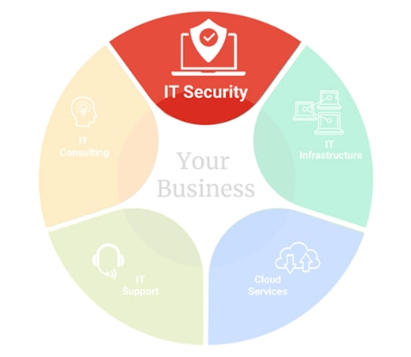 img-pie-chart-IT-Security