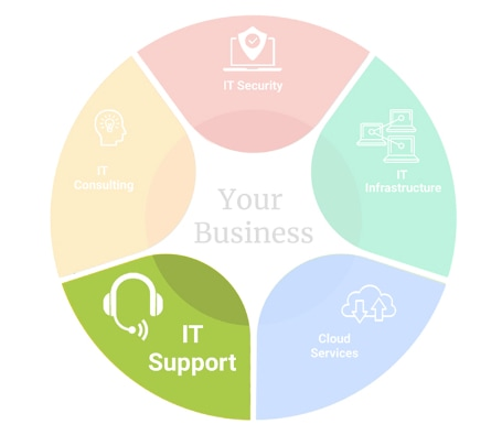 img-pie-chart-IT-Support