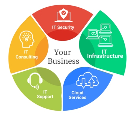 img-pie-chart-IT-Infrastructure-r1