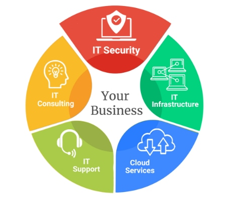 img-pie-chart-IT-Security-r1