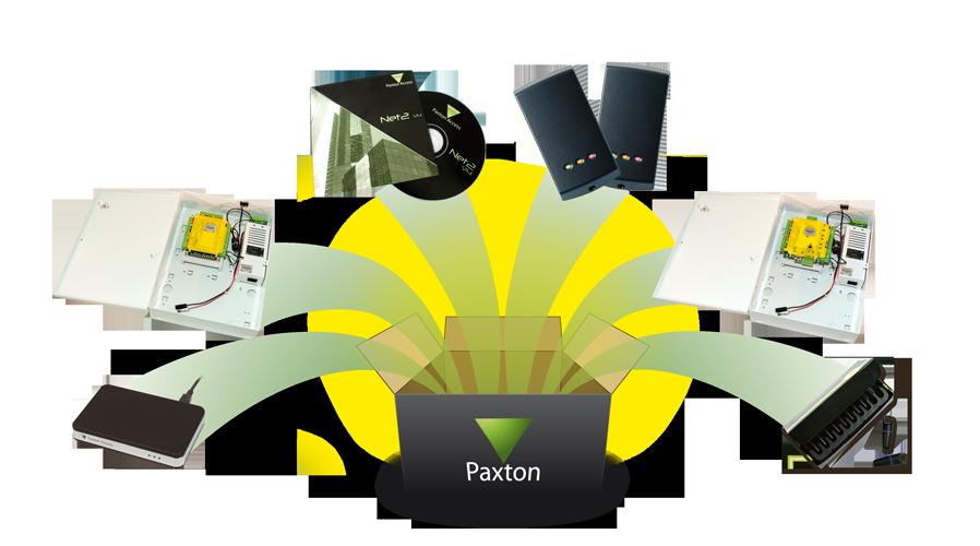 Paxton Net2