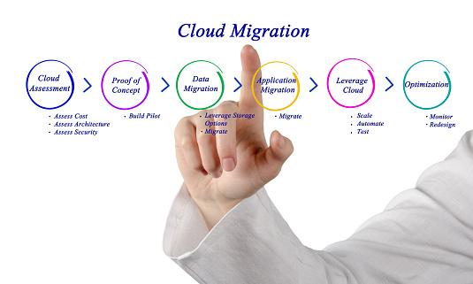 G Suite Office 365 Migration