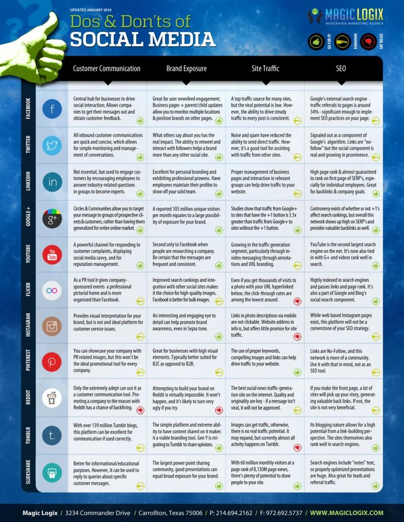 socialmedia-guide-2014-web-793x1024
