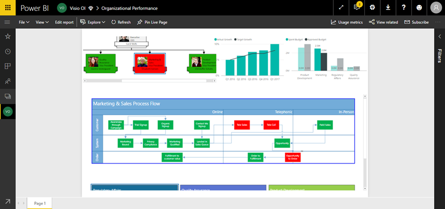 Dashboard showing how certain people and departments, illustrated by the Visio hierarchy diagram in the upper left, affect different organizational processes.