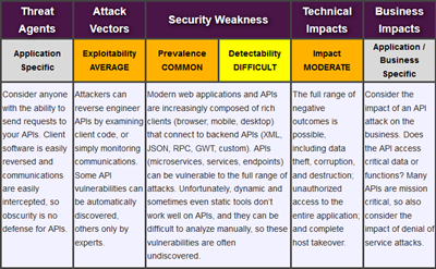 Prepare For The Owasp Top 10 Web Application Vulnerabilities Using