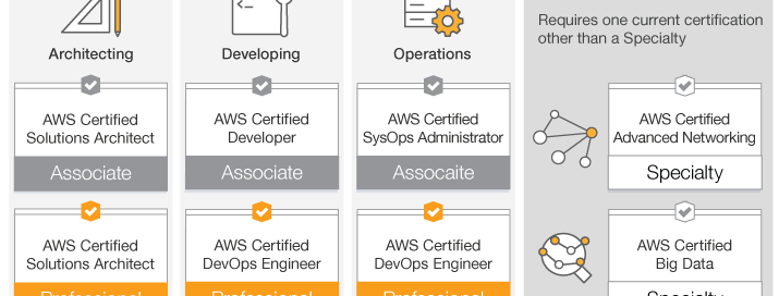 New AWS Certification Specialty Exams & Benefits