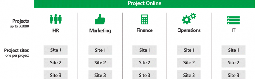 Create and manage up to 30,000 projects in Project Online