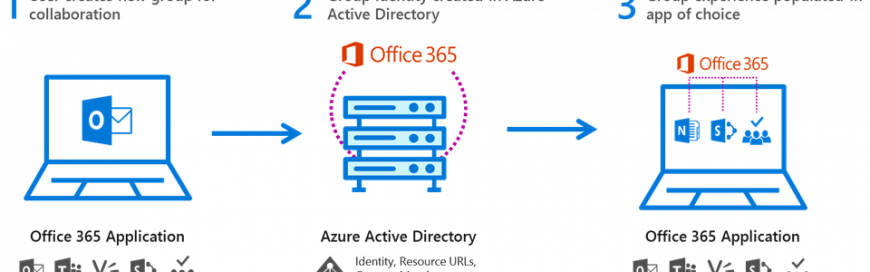 What's new in Office 365 Groups for April 2017