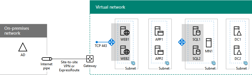 Deploy your SharePoint Server 2016 farm in Azure