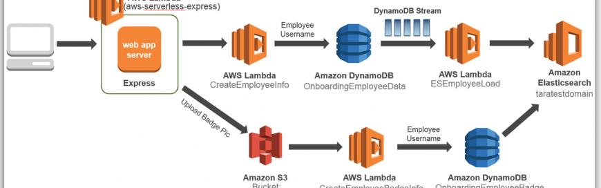 Amazon Elasticsearch Service support for Elasticsearch 5.1