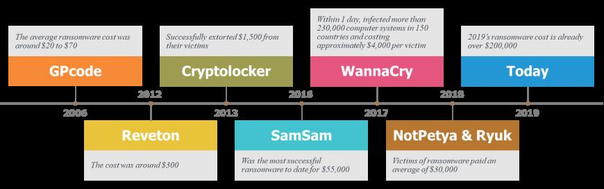 Ransomware Demands Skyrocket