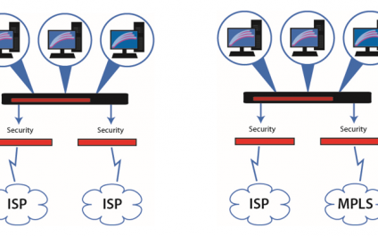 SD-WAN:Fast and ReliableInternet/<br>WANConnectivity areCritical