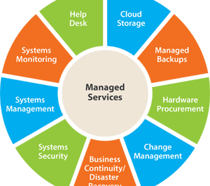 Five Keys to a Successful Managed Service Provider Adoption