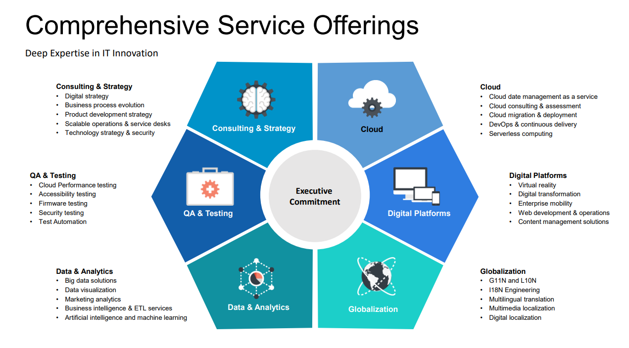 comprehensive service offerings