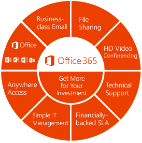 Microsoft Office 365 - New York & New Jersey