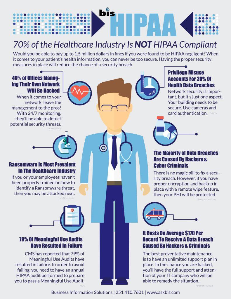 HIPAA Security Infographic - Mobile, Pensacola | BIS, Inc