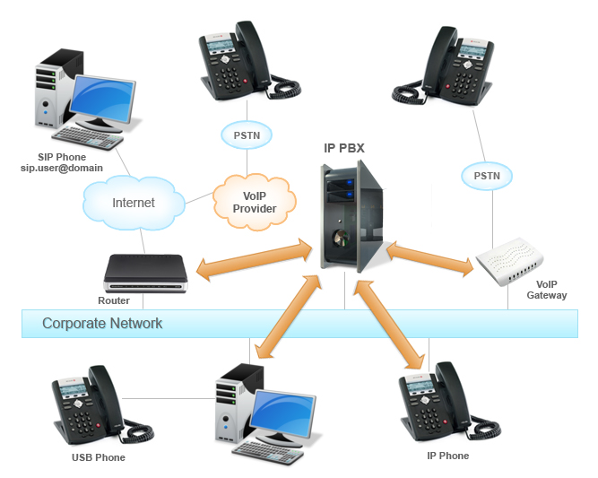 How to Integrate the IP PBX into a network