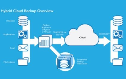 How SMBs Benefit with Hybrid Cloud