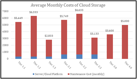 Monthly Cost Estimates for Cloud Services
