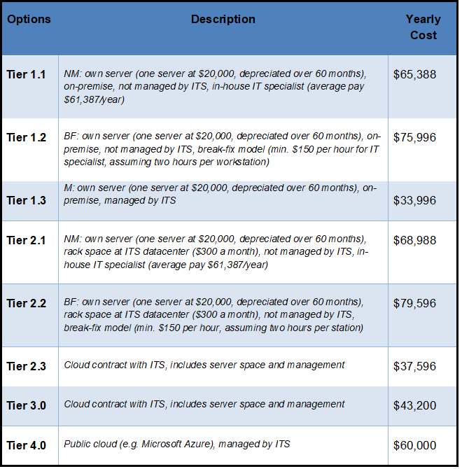 Cost Estimates for Cloud Services