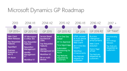 Get Ready for Microsoft Dynamics GP 2016, Coming April 2016