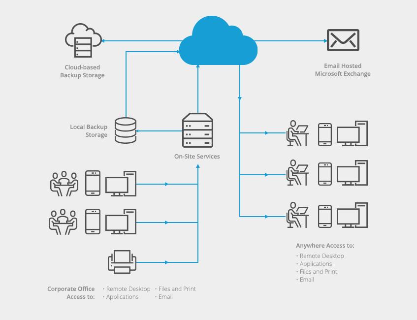 CloudStorage_diagram