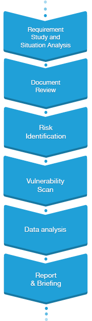 security_assessment3_03